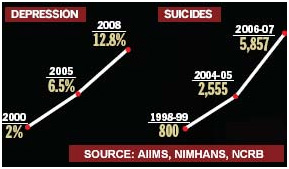 Depression & Suicide Stats in India